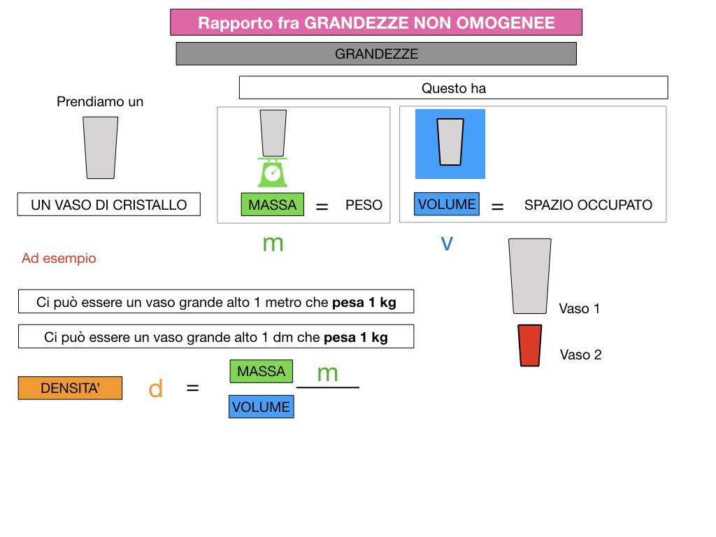 RAPPORTI FRA GRANDEZZE NON OMOGENEE_SIMULAZIONE.051