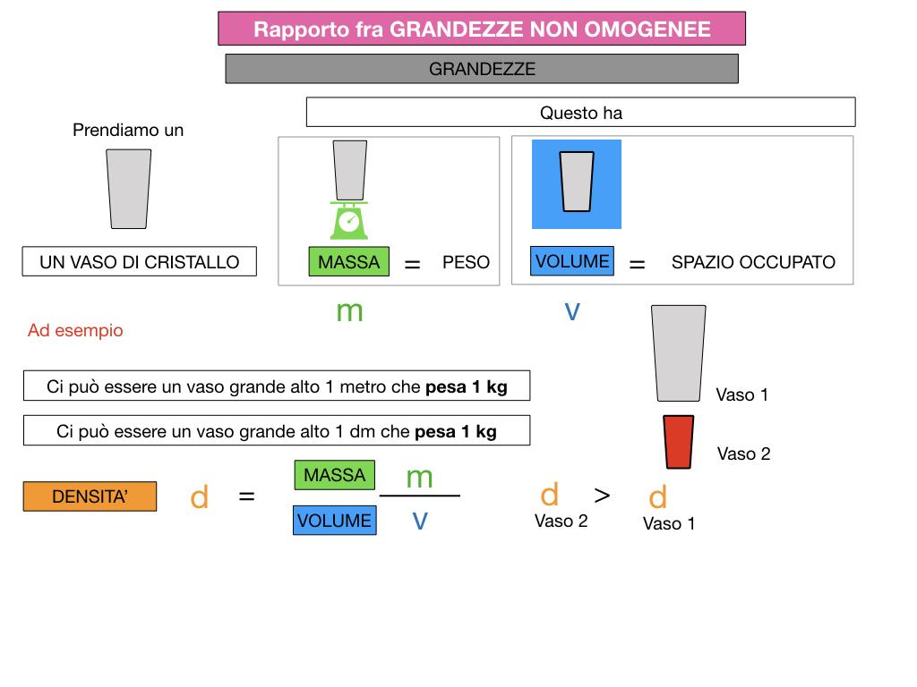 RAPPORTI FRA GRANDEZZE NON OMOGENEE_SIMULAZIONE.054