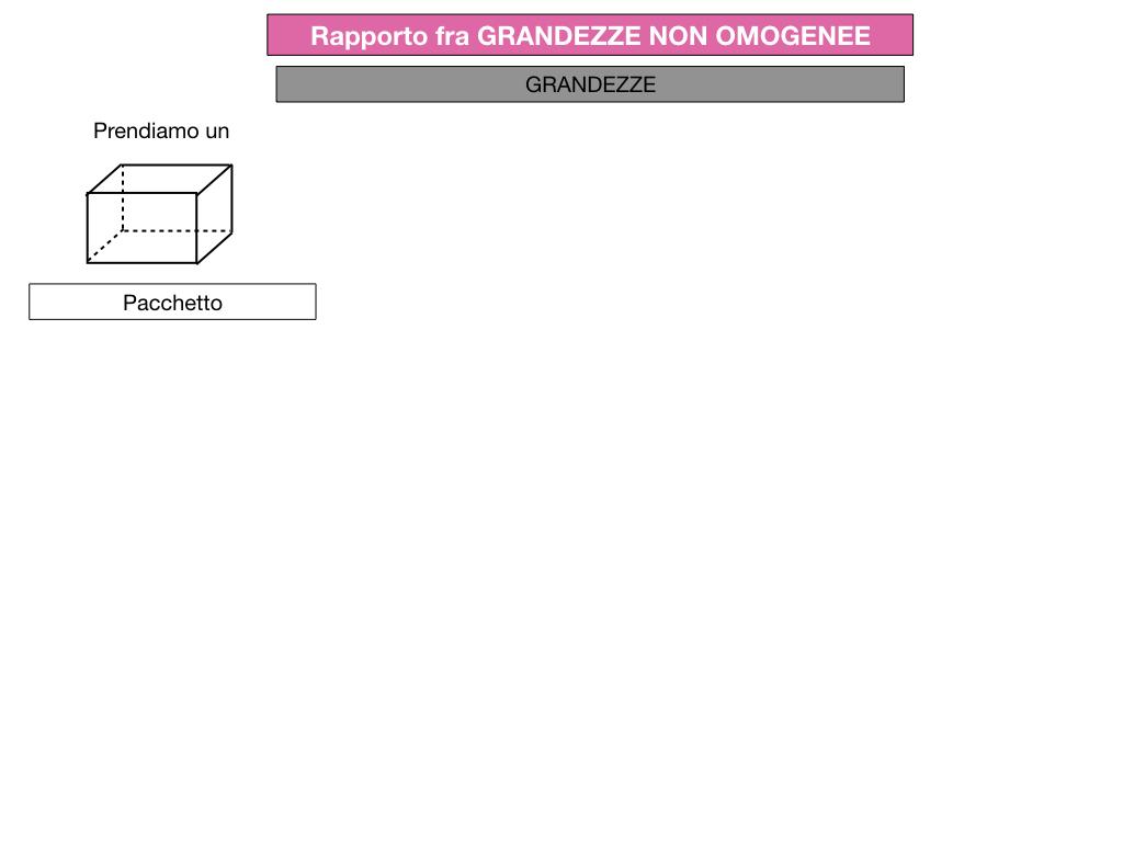 RAPPORTI FRA GRANDEZZE NON OMOGENEE_SIMULAZIONE.064