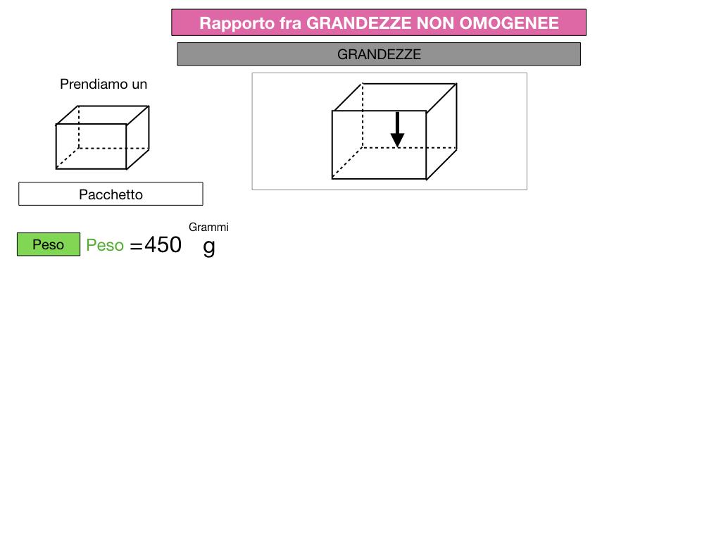 RAPPORTI FRA GRANDEZZE NON OMOGENEE_SIMULAZIONE.065