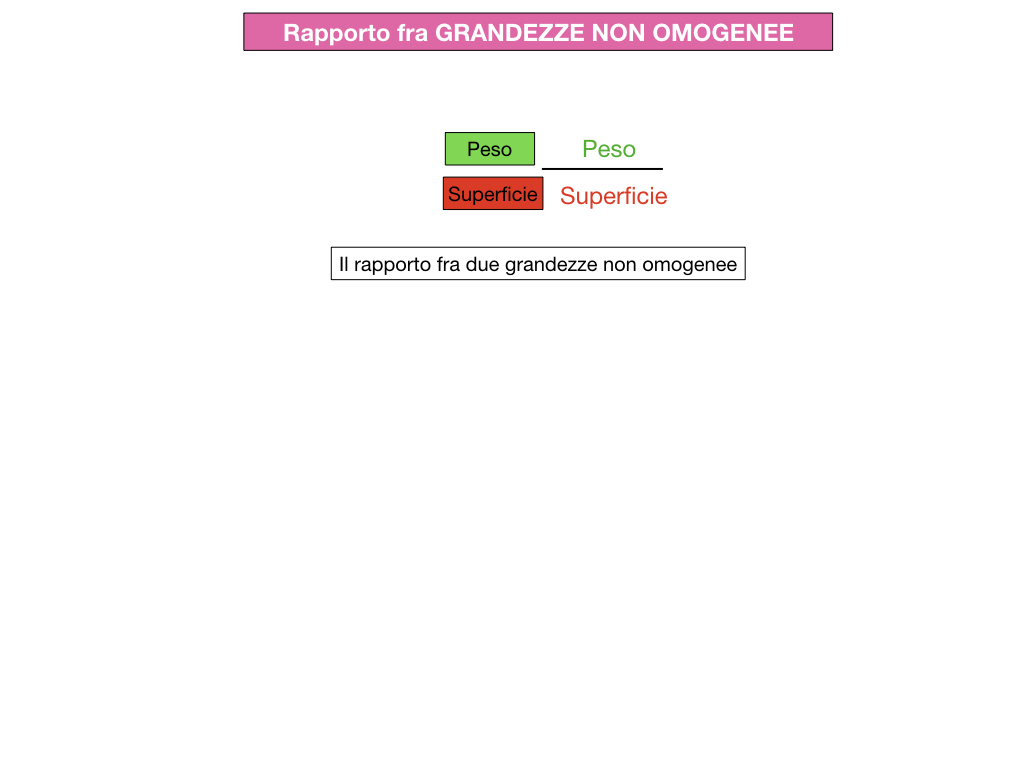 RAPPORTI FRA GRANDEZZE NON OMOGENEE_SIMULAZIONE.084