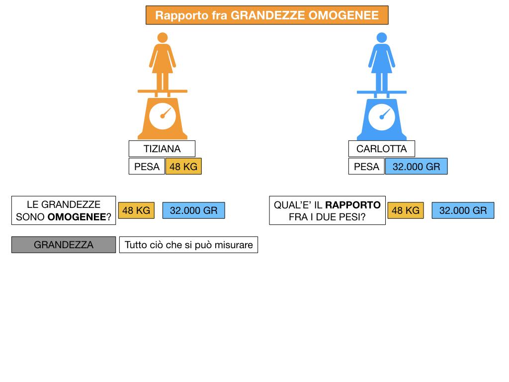 RAPPORTI FRA GRANDEZZE OMOGENEE_SIMULAZIONE.028