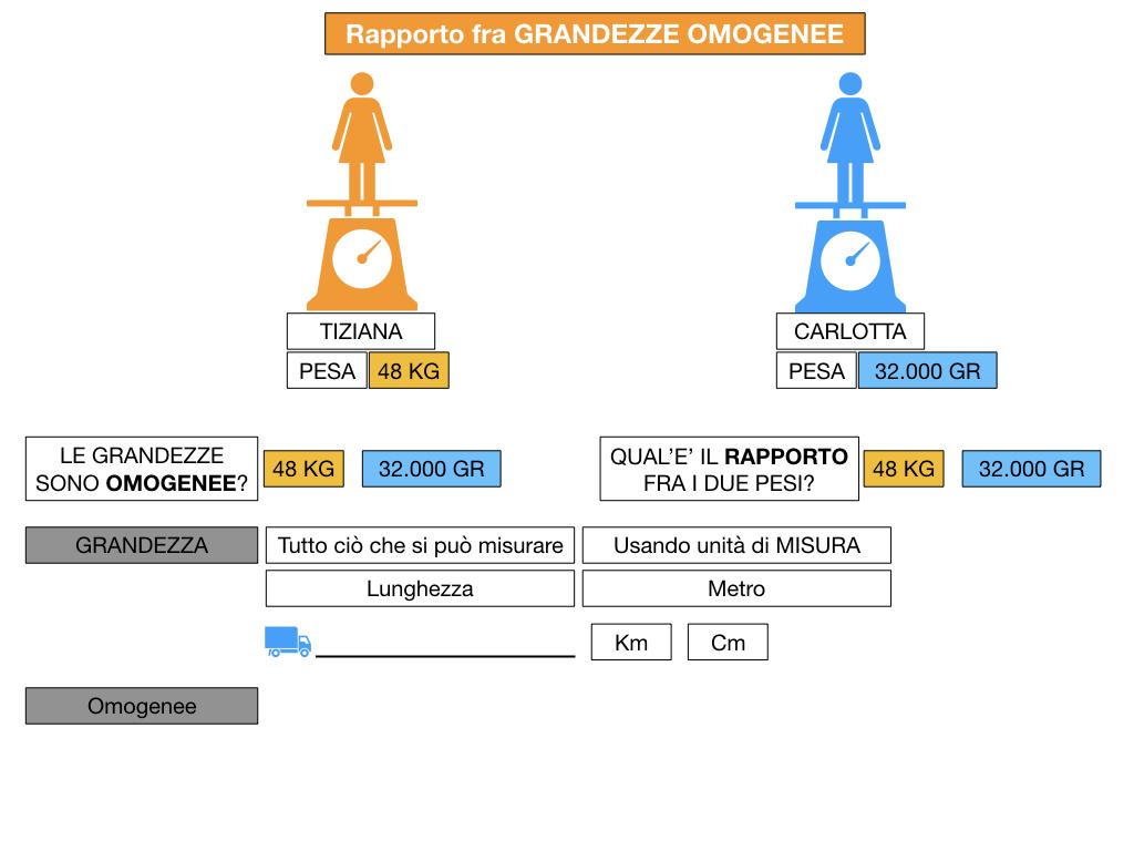 RAPPORTI FRA GRANDEZZE OMOGENEE_SIMULAZIONE.032