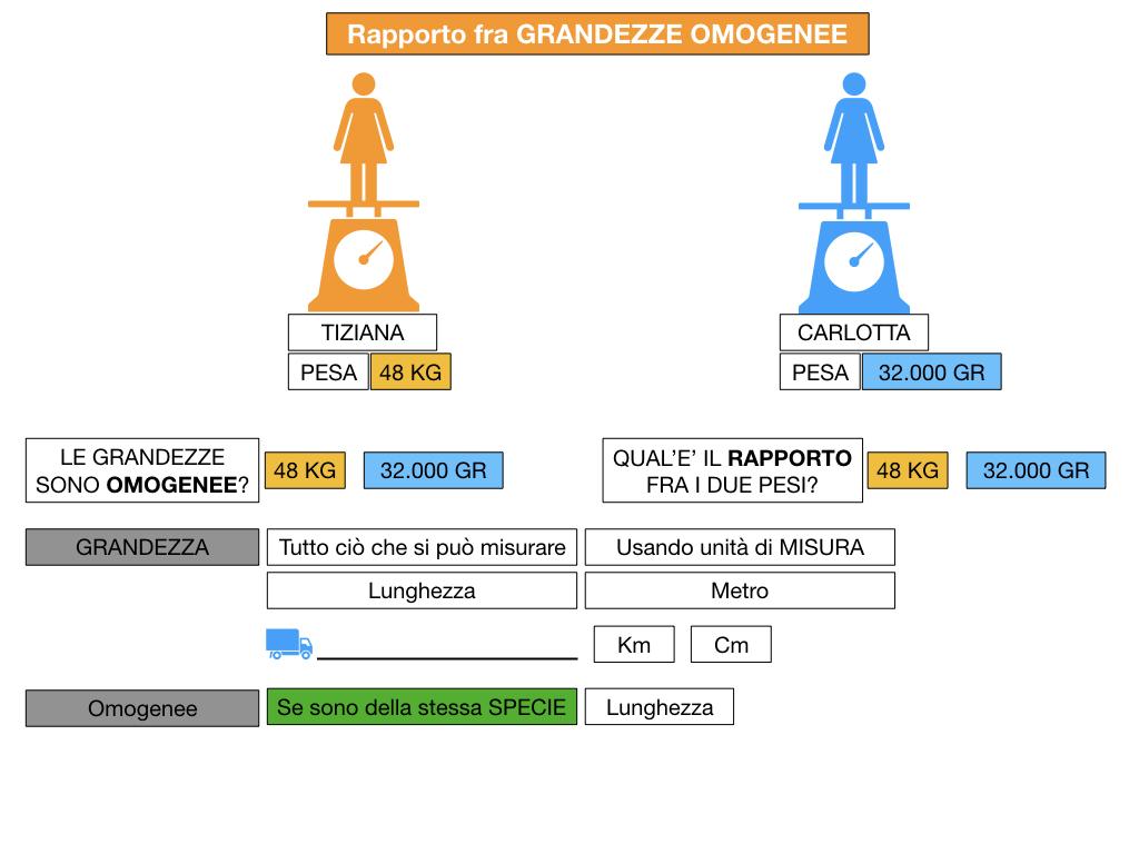 RAPPORTI FRA GRANDEZZE OMOGENEE_SIMULAZIONE.034