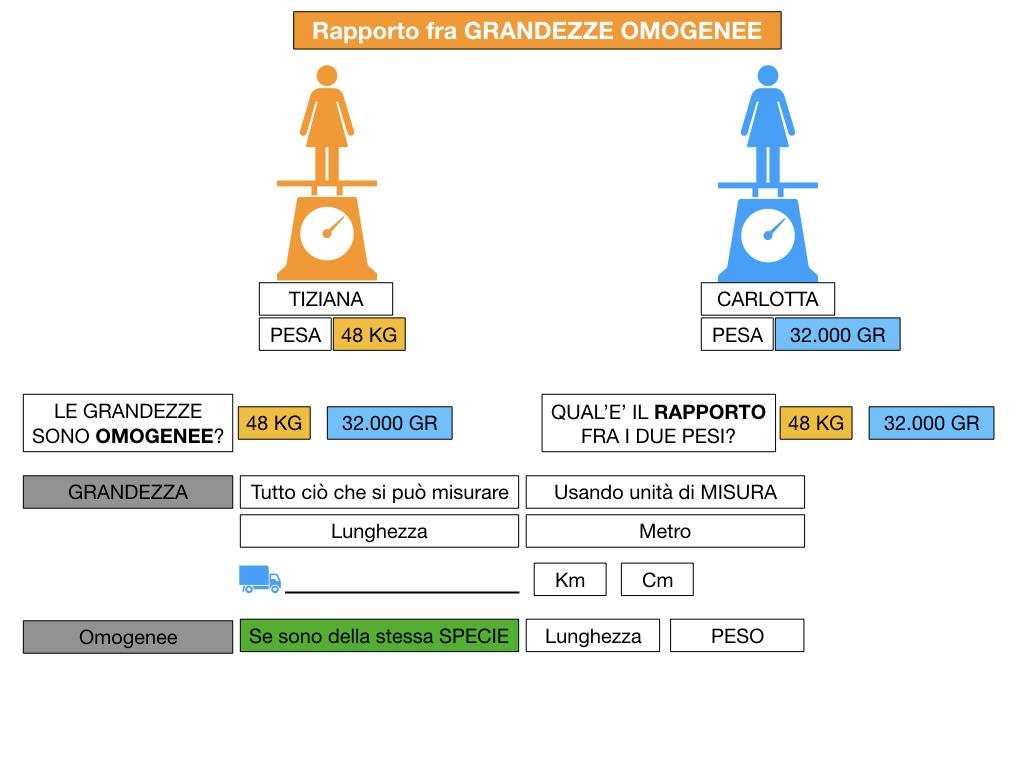 RAPPORTI FRA GRANDEZZE OMOGENEE_SIMULAZIONE.035