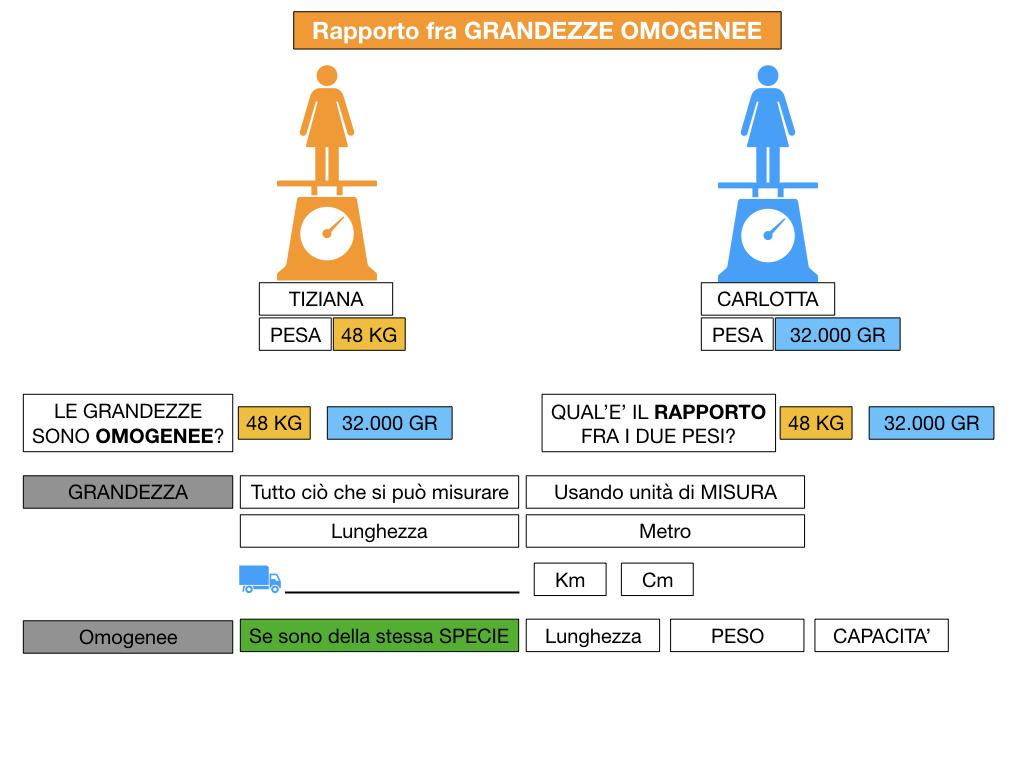 RAPPORTI FRA GRANDEZZE OMOGENEE_SIMULAZIONE.036