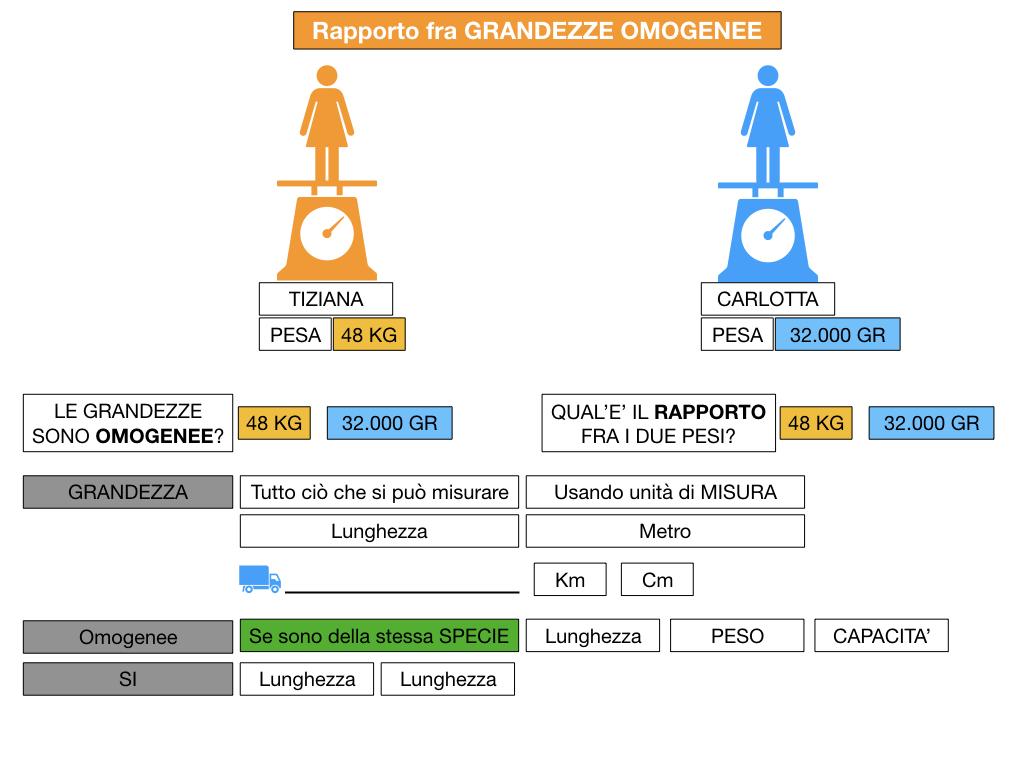 RAPPORTI FRA GRANDEZZE OMOGENEE_SIMULAZIONE.038