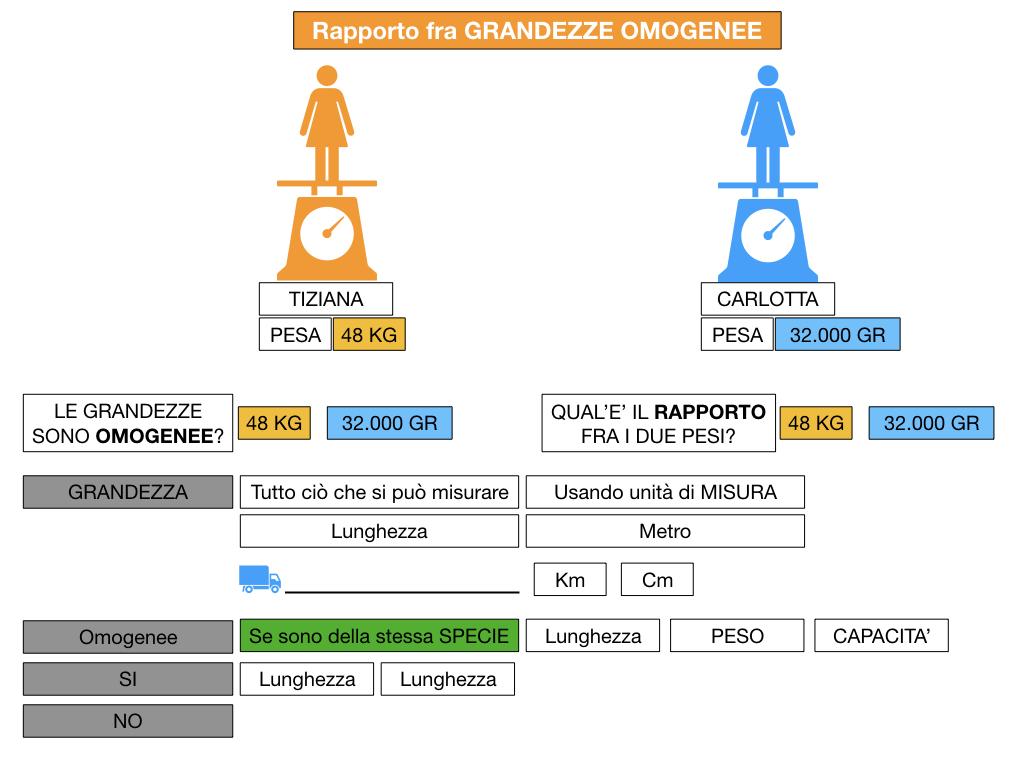 RAPPORTI FRA GRANDEZZE OMOGENEE_SIMULAZIONE.039