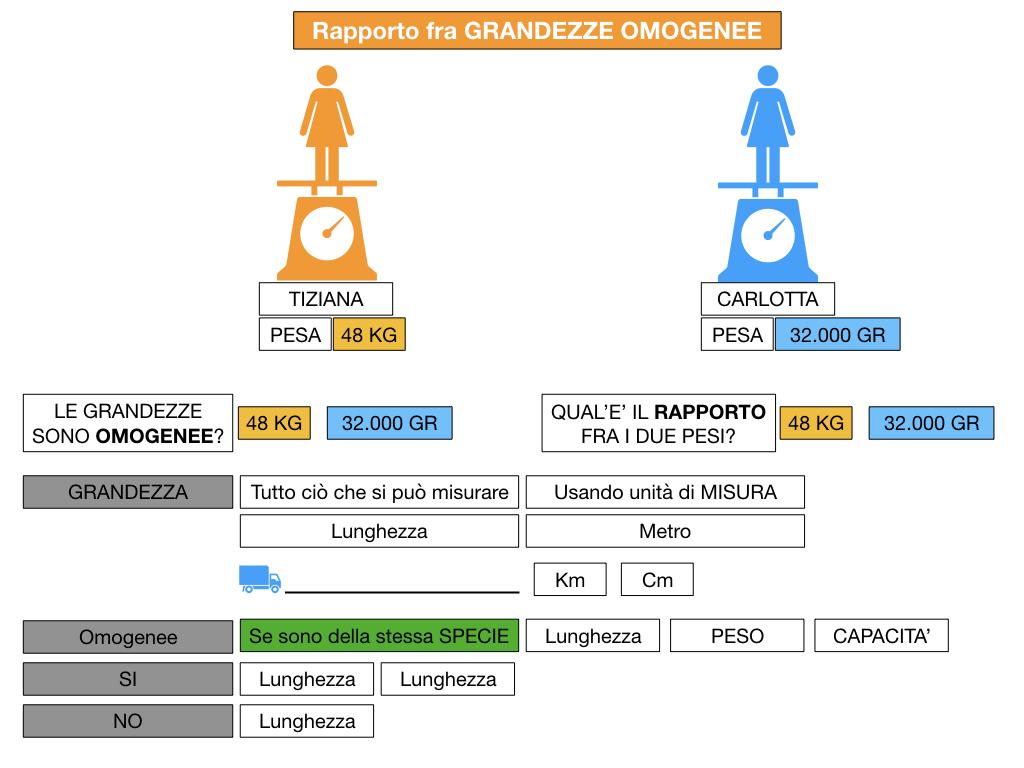 RAPPORTI FRA GRANDEZZE OMOGENEE_SIMULAZIONE.040