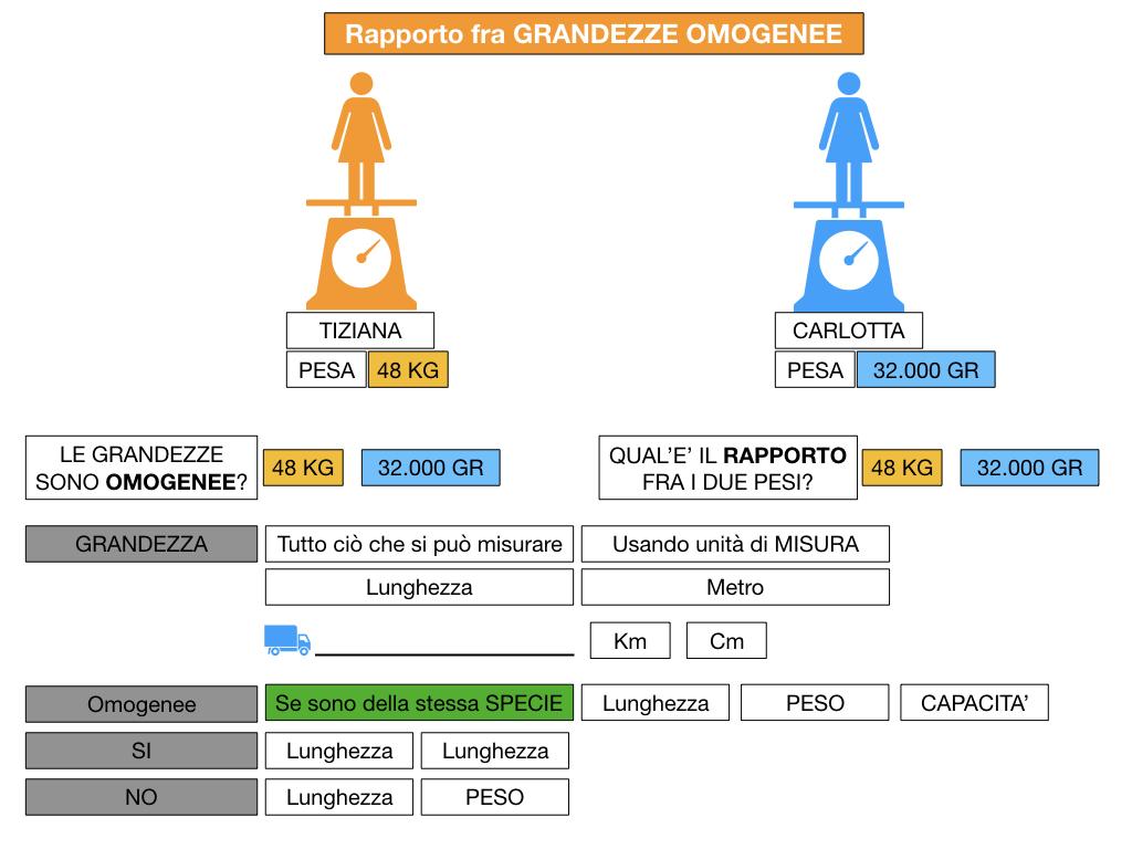 RAPPORTI FRA GRANDEZZE OMOGENEE_SIMULAZIONE.041