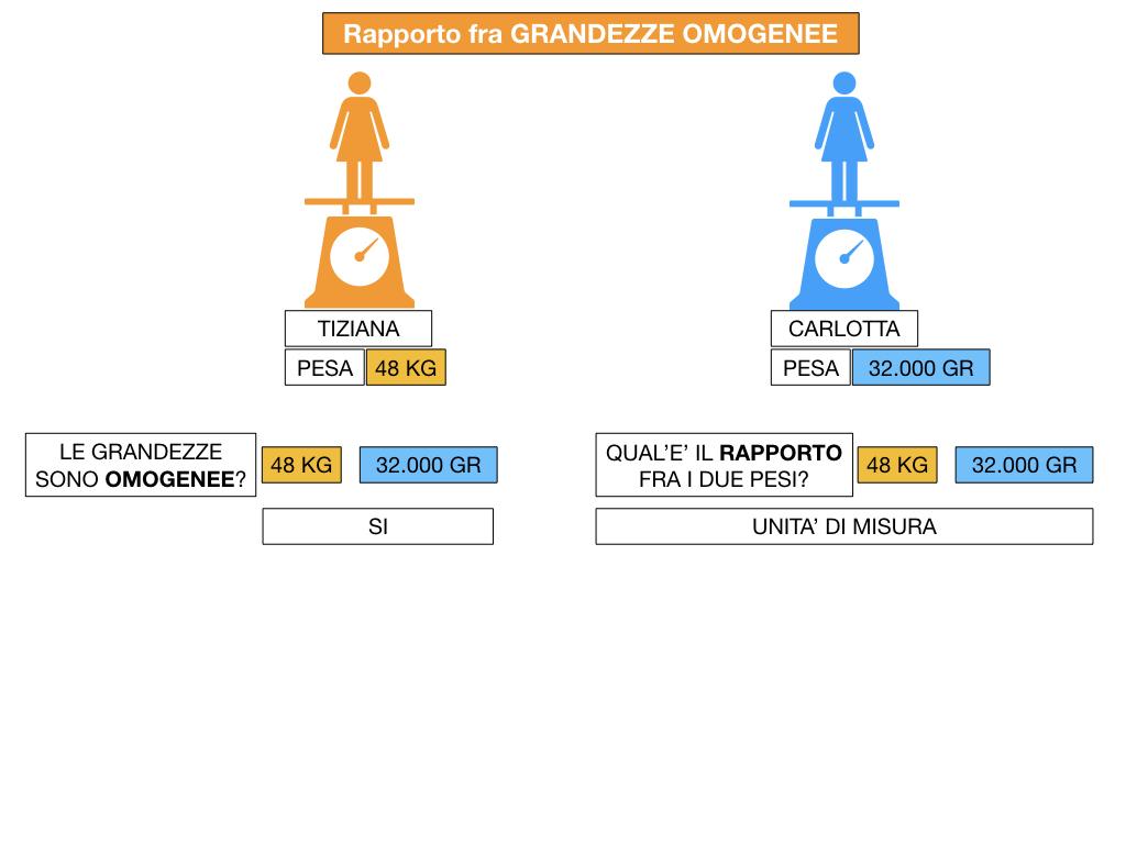 RAPPORTI FRA GRANDEZZE OMOGENEE_SIMULAZIONE.047