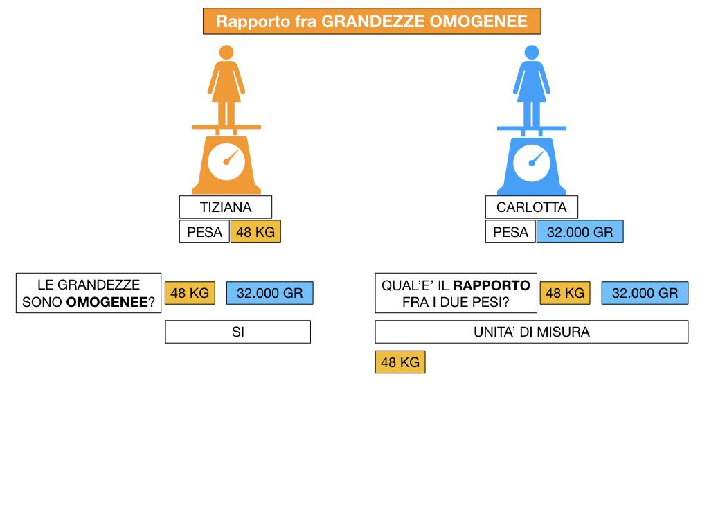 RAPPORTI FRA GRANDEZZE OMOGENEE_SIMULAZIONE.048