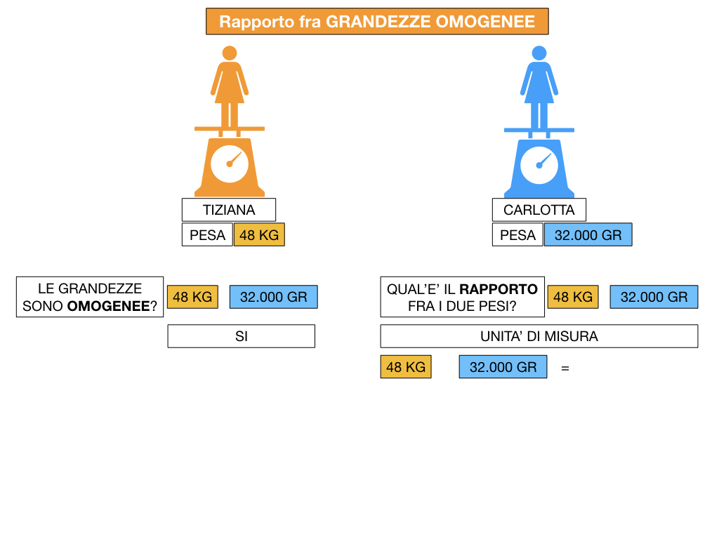 RAPPORTI FRA GRANDEZZE OMOGENEE_SIMULAZIONE.049