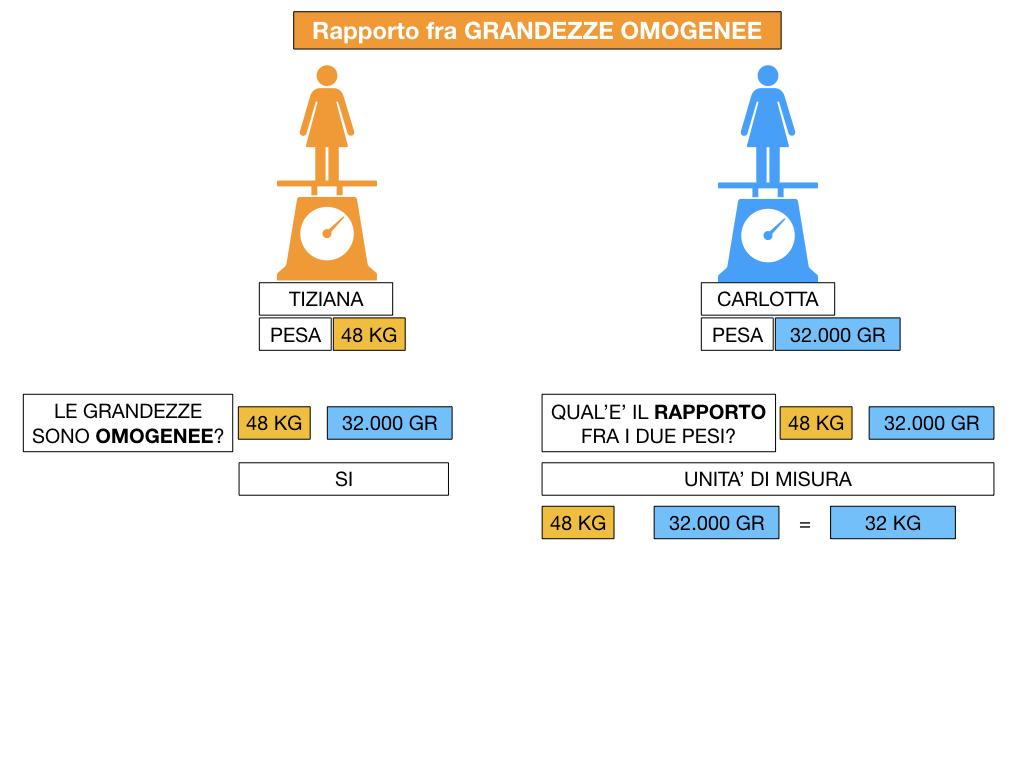 RAPPORTI FRA GRANDEZZE OMOGENEE_SIMULAZIONE.050