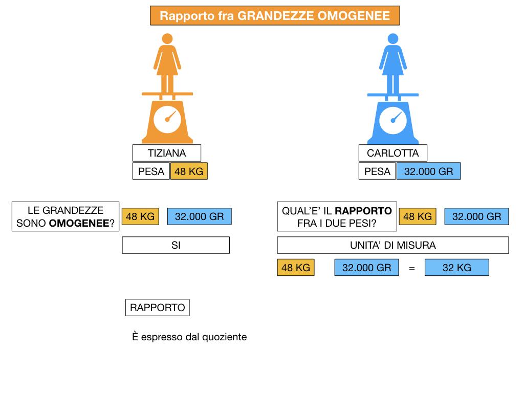 RAPPORTI FRA GRANDEZZE OMOGENEE_SIMULAZIONE.051