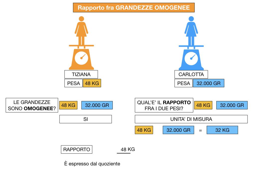 RAPPORTI FRA GRANDEZZE OMOGENEE_SIMULAZIONE.052