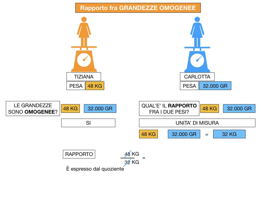 RAPPORTI FRA GRANDEZZE OMOGENEE_SIMULAZIONE.054
