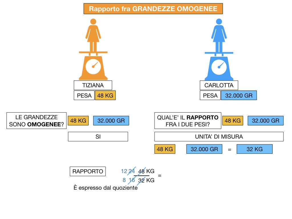 RAPPORTI FRA GRANDEZZE OMOGENEE_SIMULAZIONE.057