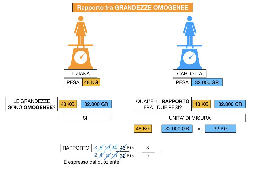 RAPPORTI FRA GRANDEZZE OMOGENEE_SIMULAZIONE.062