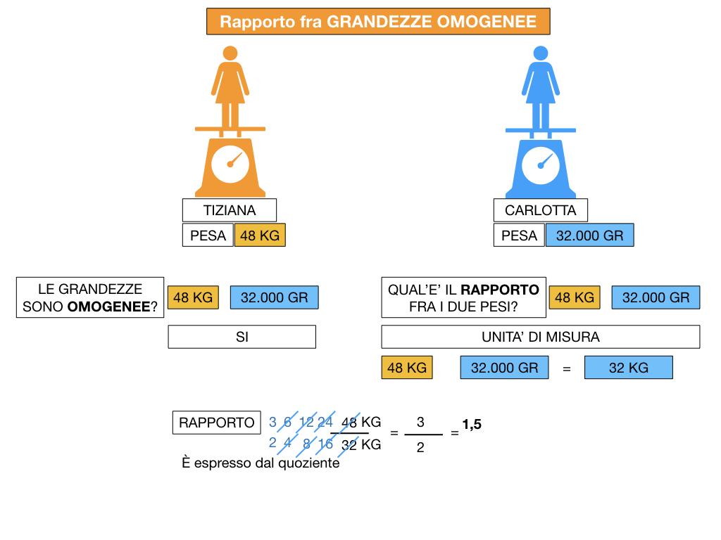 RAPPORTI FRA GRANDEZZE OMOGENEE_SIMULAZIONE.063
