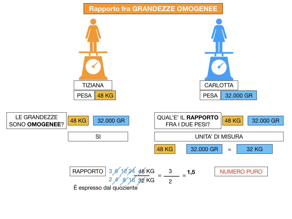 RAPPORTI FRA GRANDEZZE OMOGENEE_SIMULAZIONE.064