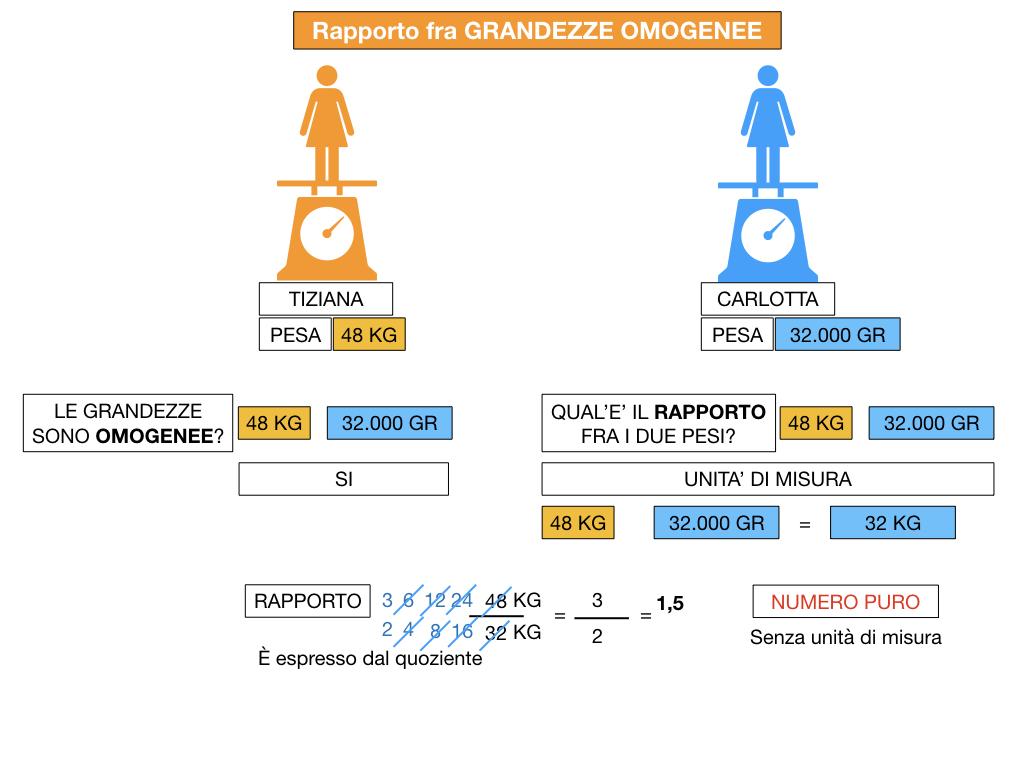 RAPPORTI FRA GRANDEZZE OMOGENEE_SIMULAZIONE.065