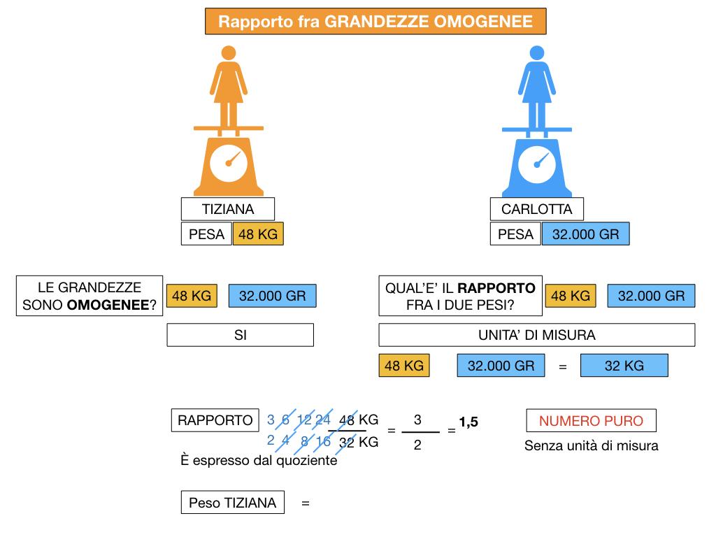 RAPPORTI FRA GRANDEZZE OMOGENEE_SIMULAZIONE.066