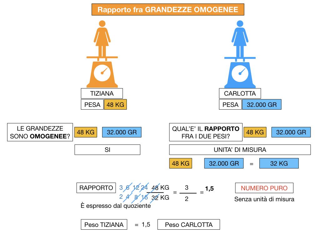 RAPPORTI FRA GRANDEZZE OMOGENEE_SIMULAZIONE.067