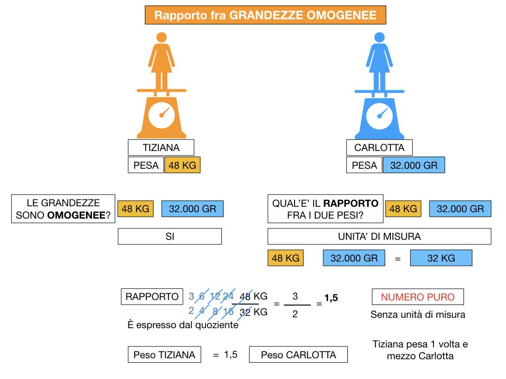 RAPPORTI FRA GRANDEZZE OMOGENEE_SIMULAZIONE.068