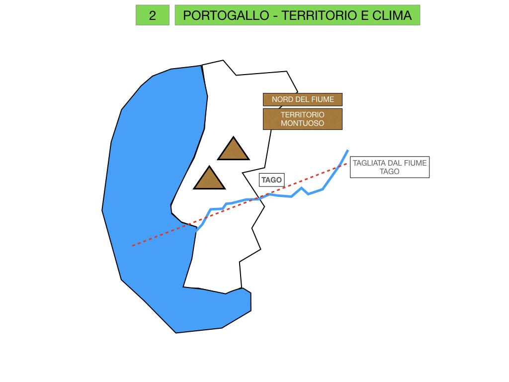 10. PORTOGALLO_SIMULAZIONE.011