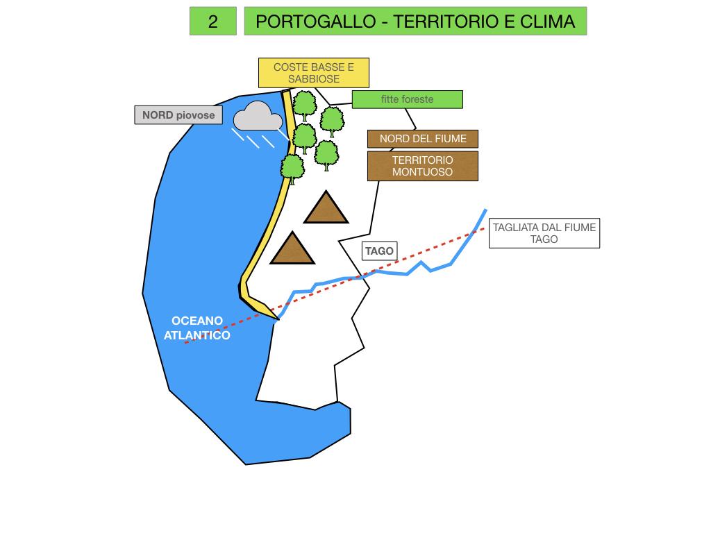 10. PORTOGALLO_SIMULAZIONE.014