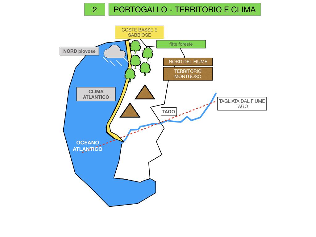 10. PORTOGALLO_SIMULAZIONE.015