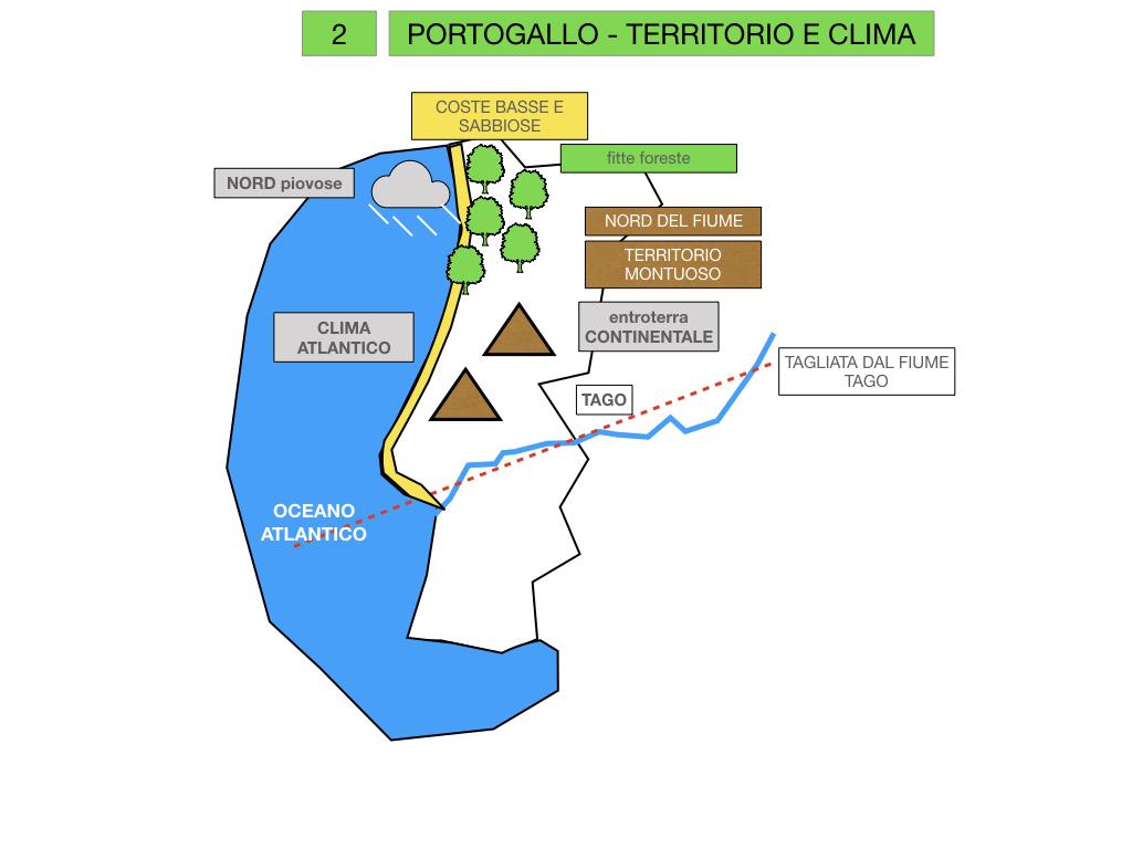 10. PORTOGALLO_SIMULAZIONE.016
