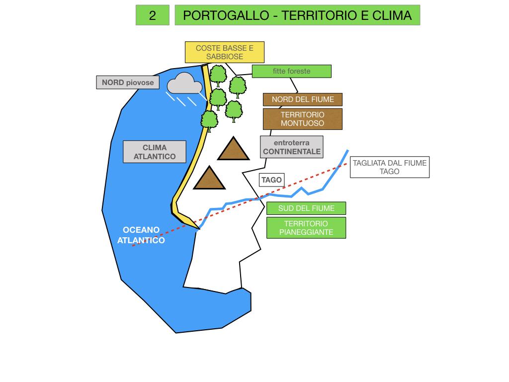 10. PORTOGALLO_SIMULAZIONE.017