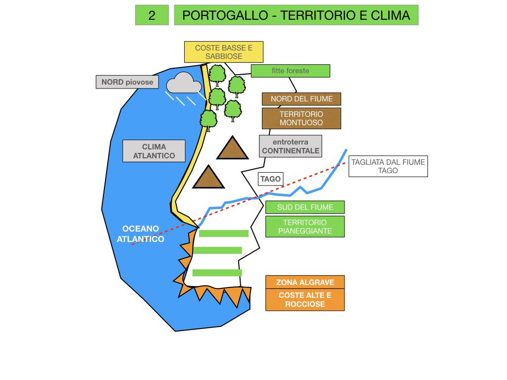 10. PORTOGALLO_SIMULAZIONE.019