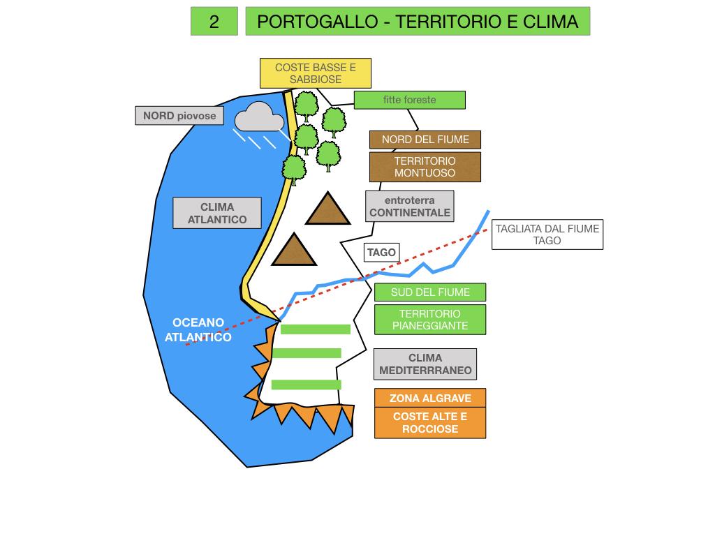 10. PORTOGALLO_SIMULAZIONE.020