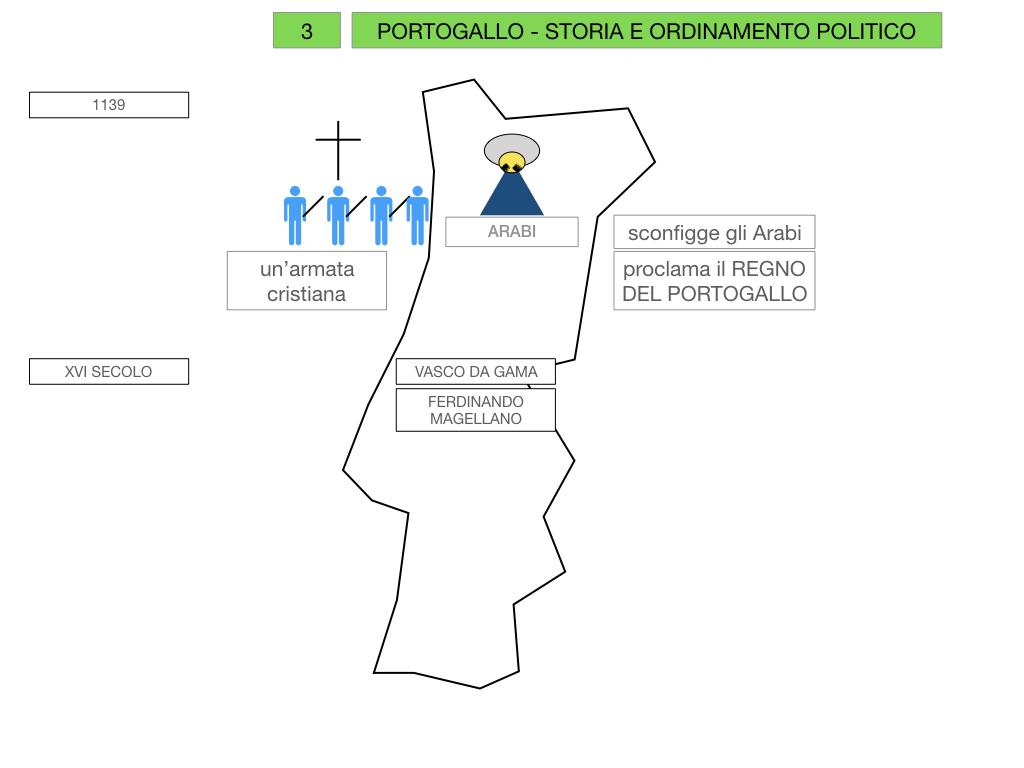 10. PORTOGALLO_SIMULAZIONE.026