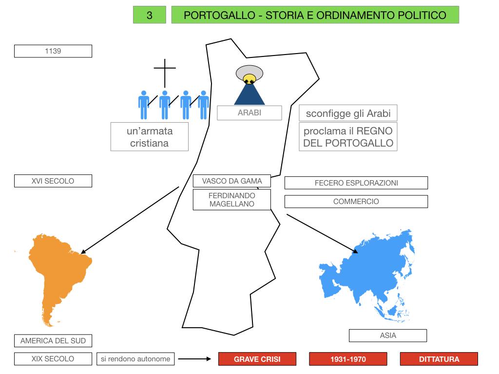 10. PORTOGALLO_SIMULAZIONE.031
