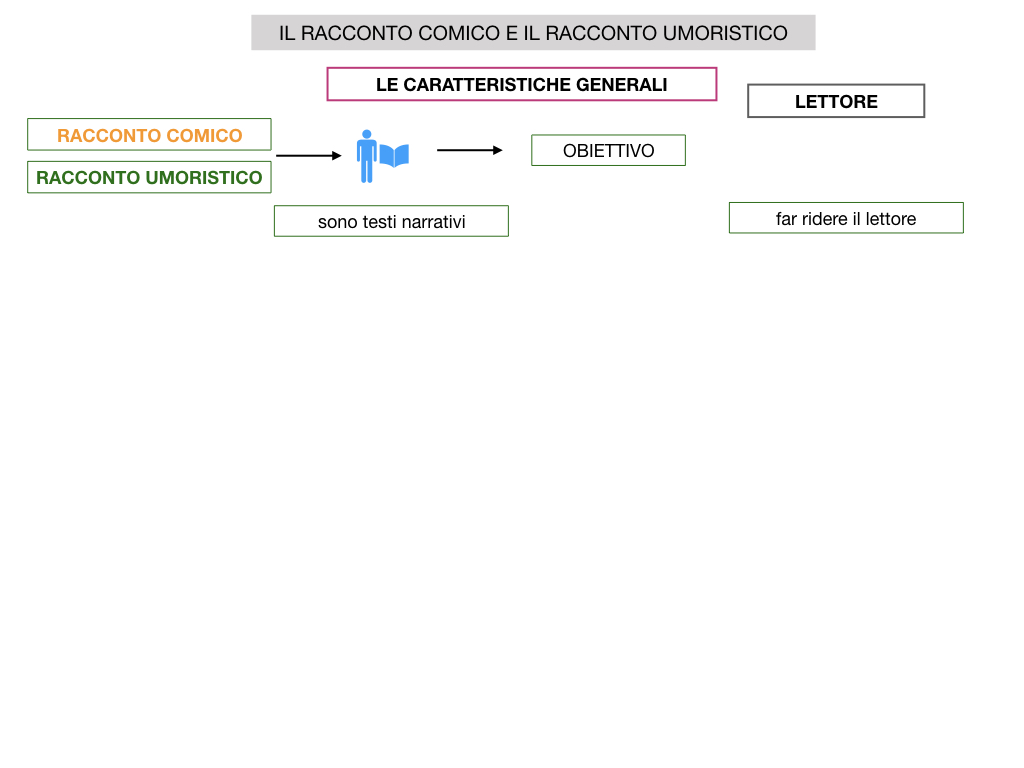 2. RACCONTO UMORISTICO_SIMULAZIONE.008