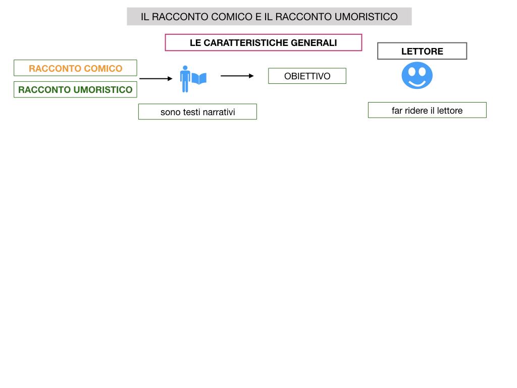2. RACCONTO UMORISTICO_SIMULAZIONE.009