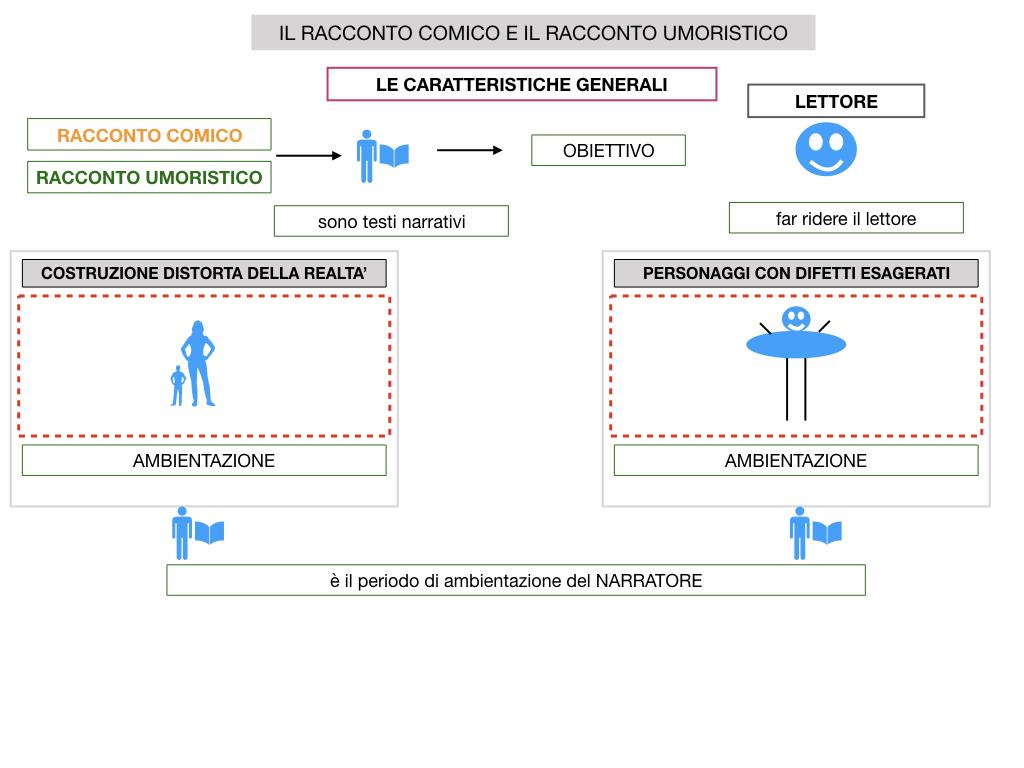 2. RACCONTO UMORISTICO_SIMULAZIONE.014
