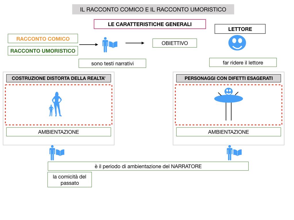 2. RACCONTO UMORISTICO_SIMULAZIONE.015