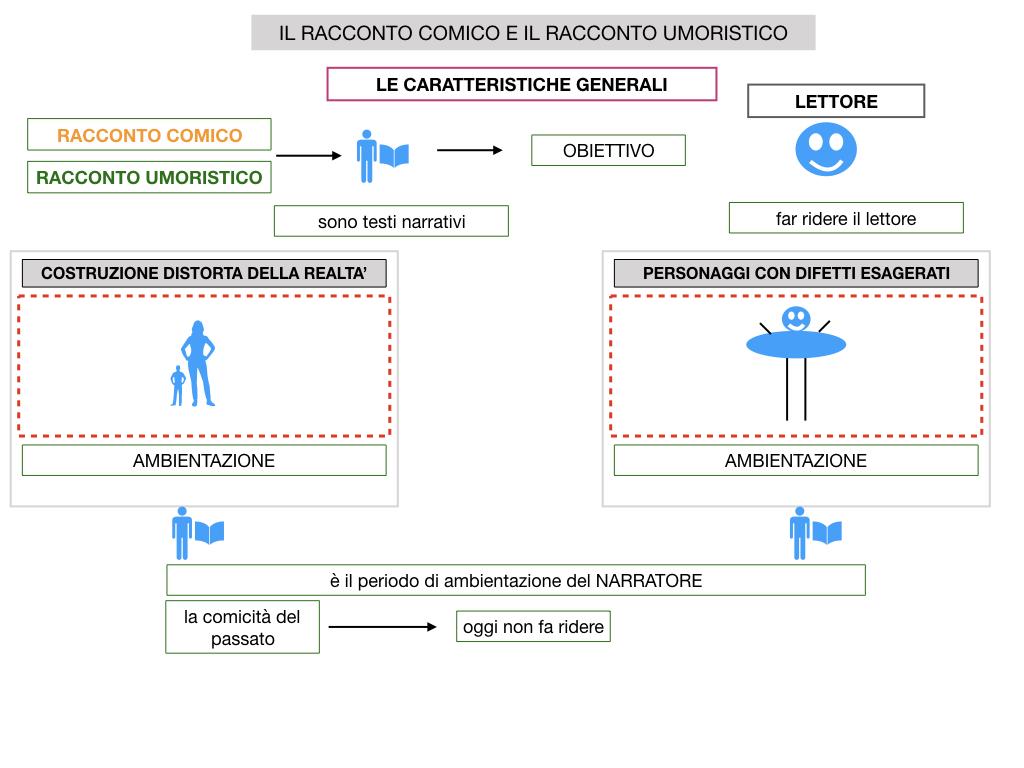 2. RACCONTO UMORISTICO_SIMULAZIONE.016