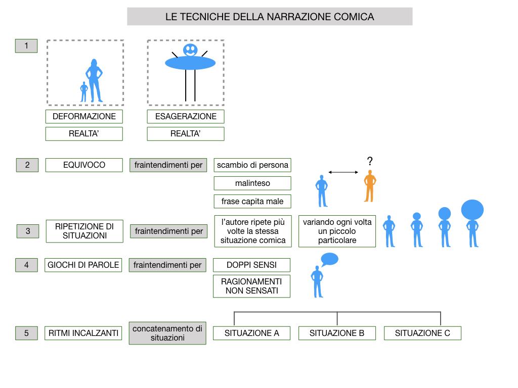 2. RACCONTO UMORISTICO_SIMULAZIONE.053