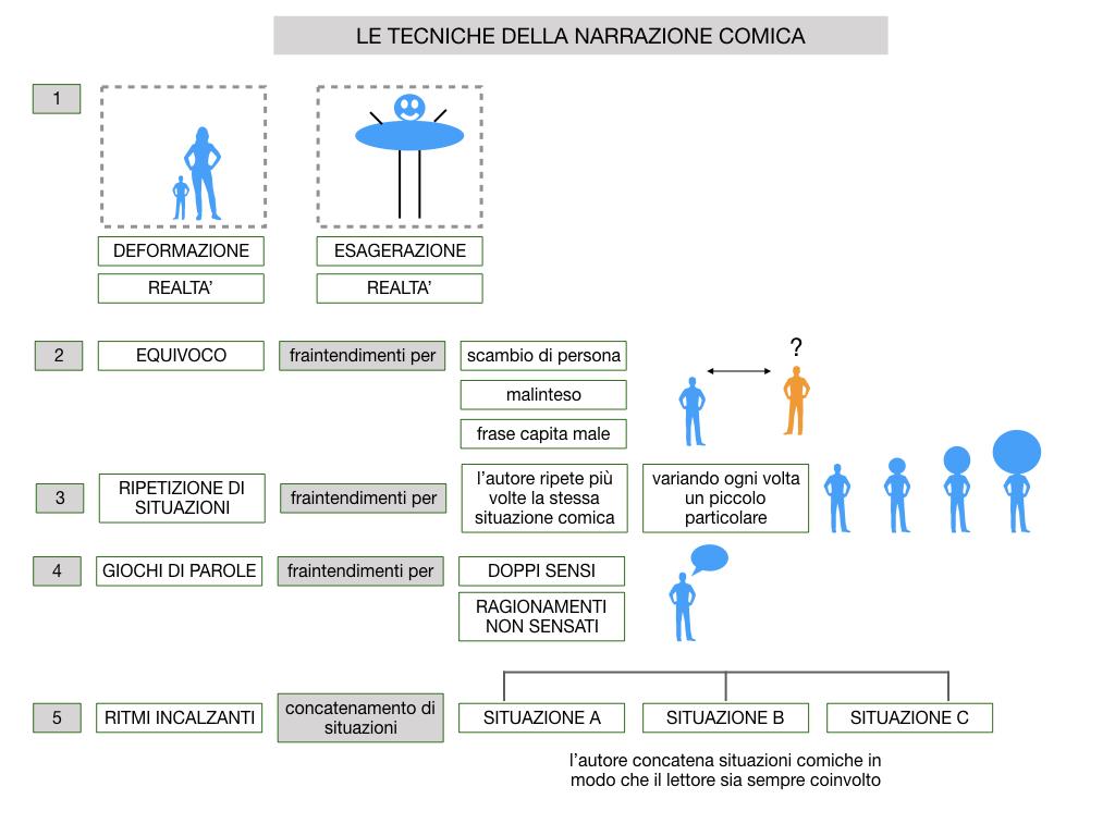 2. RACCONTO UMORISTICO_SIMULAZIONE.054