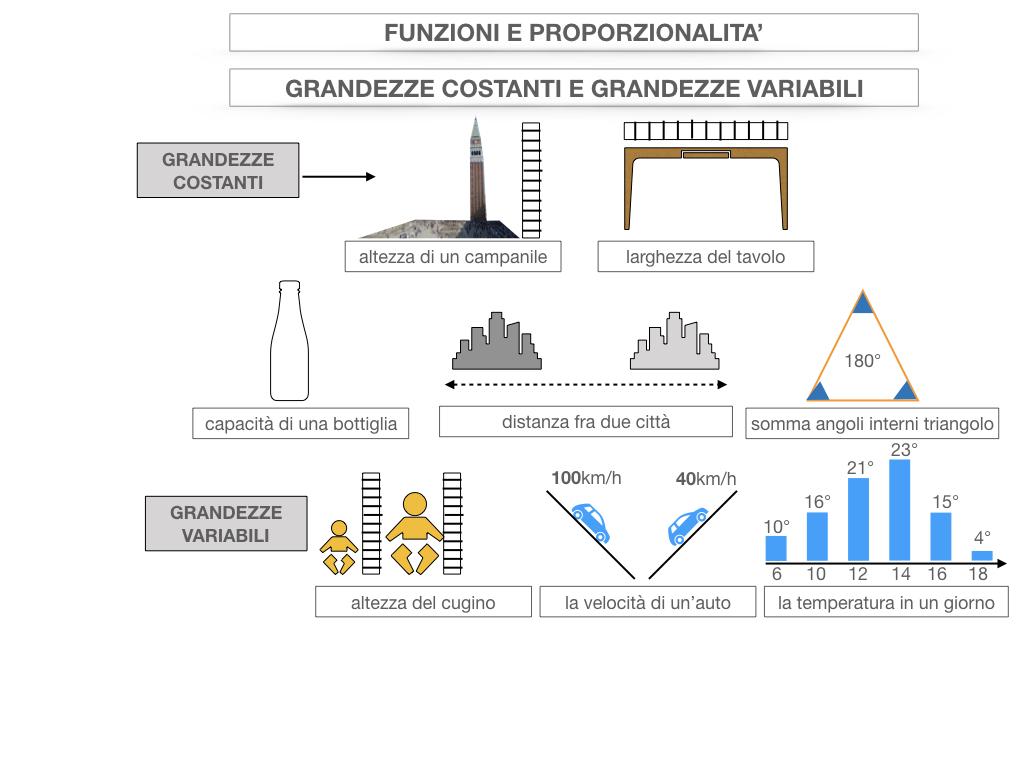 28. FUNZIONI E PROPORZIONALITA'_SIMULAZIONE.019