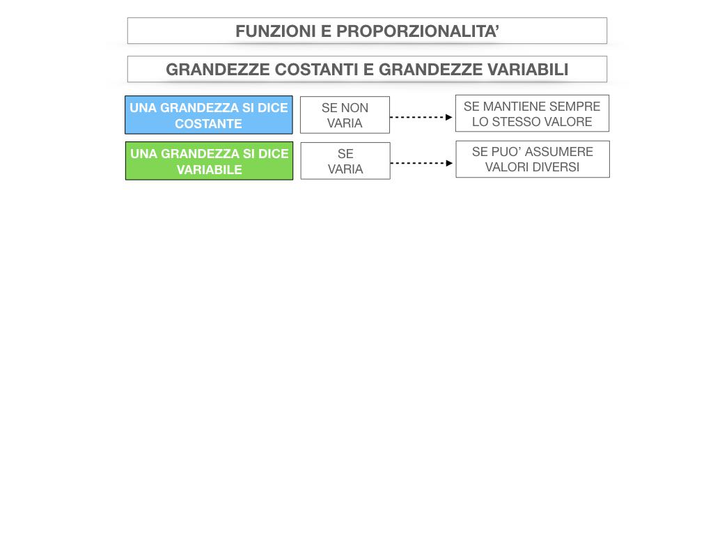 28. FUNZIONI E PROPORZIONALITA'_SIMULAZIONE.025