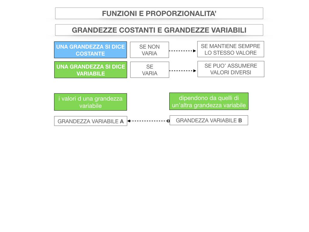 28. FUNZIONI E PROPORZIONALITA'_SIMULAZIONE.029
