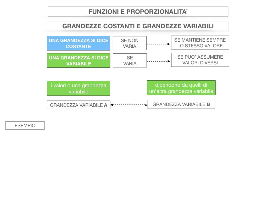 28. FUNZIONI E PROPORZIONALITA'_SIMULAZIONE.030