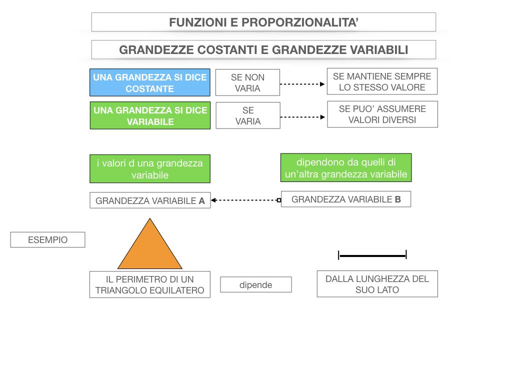 28. FUNZIONI E PROPORZIONALITA'_SIMULAZIONE.033